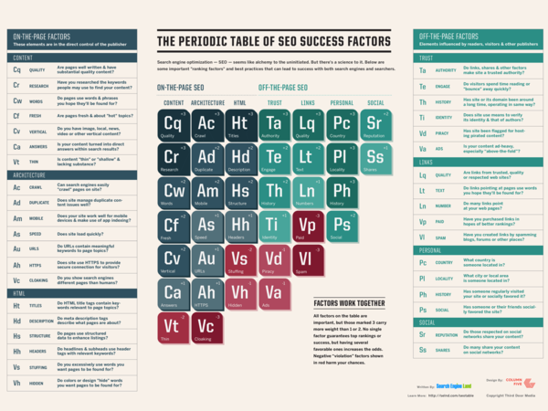 Periodic Table of SEO by Search Engine Land